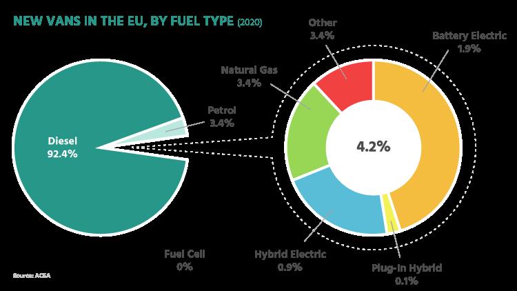 New-Vans-In-the-EU-By-Fuel-Type-Pie-Chart-ACEA-Progress-Report